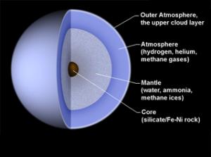 Uranus-intern-en