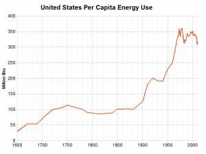 US annual per capita energy usage